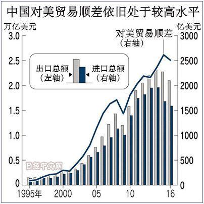 中國貿易出現異常(圖)