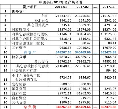 中国央行2017年1-11月份资产负债表