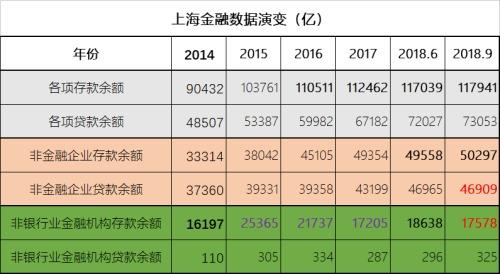 上海金融数据演变