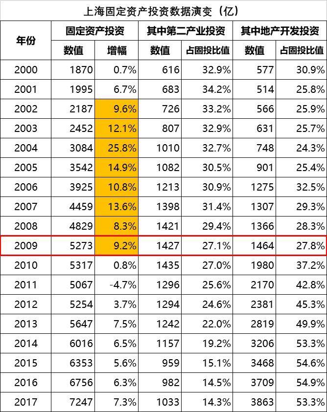 上海固定资产投资数据演变