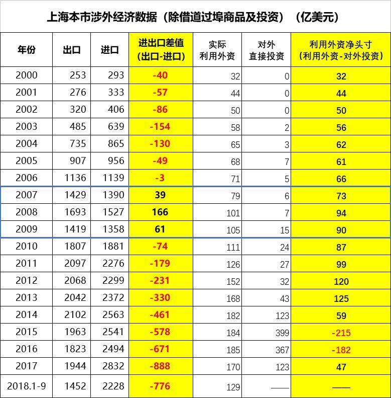 上海市涉外经济数据演变