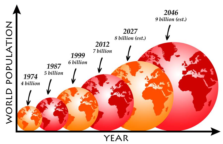 根據聯合國的預測,世界人口數量將在2050年達到98億。